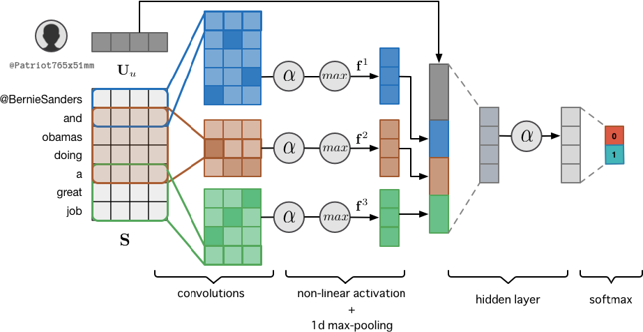 Figure 2 for Modelling Context with User Embeddings for Sarcasm Detection in Social Media