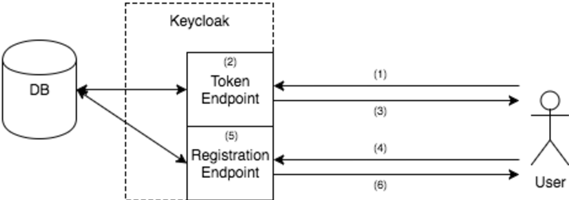 PDF] OpenID Connect Client Registration API for Federated Cloud