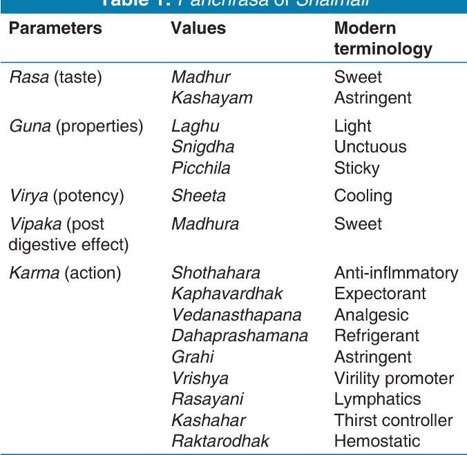 Table 1 from Shalmali (Bombax ceiba): Versatility in its