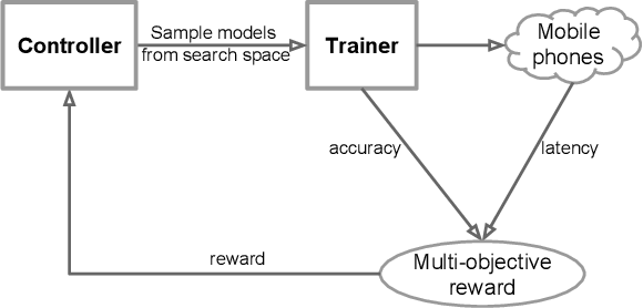 Figure 1 for MnasNet: Platform-Aware Neural Architecture Search for Mobile
