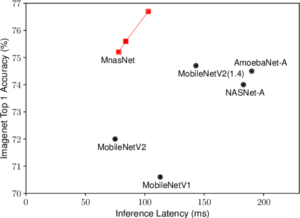 Figure 3 for MnasNet: Platform-Aware Neural Architecture Search for Mobile