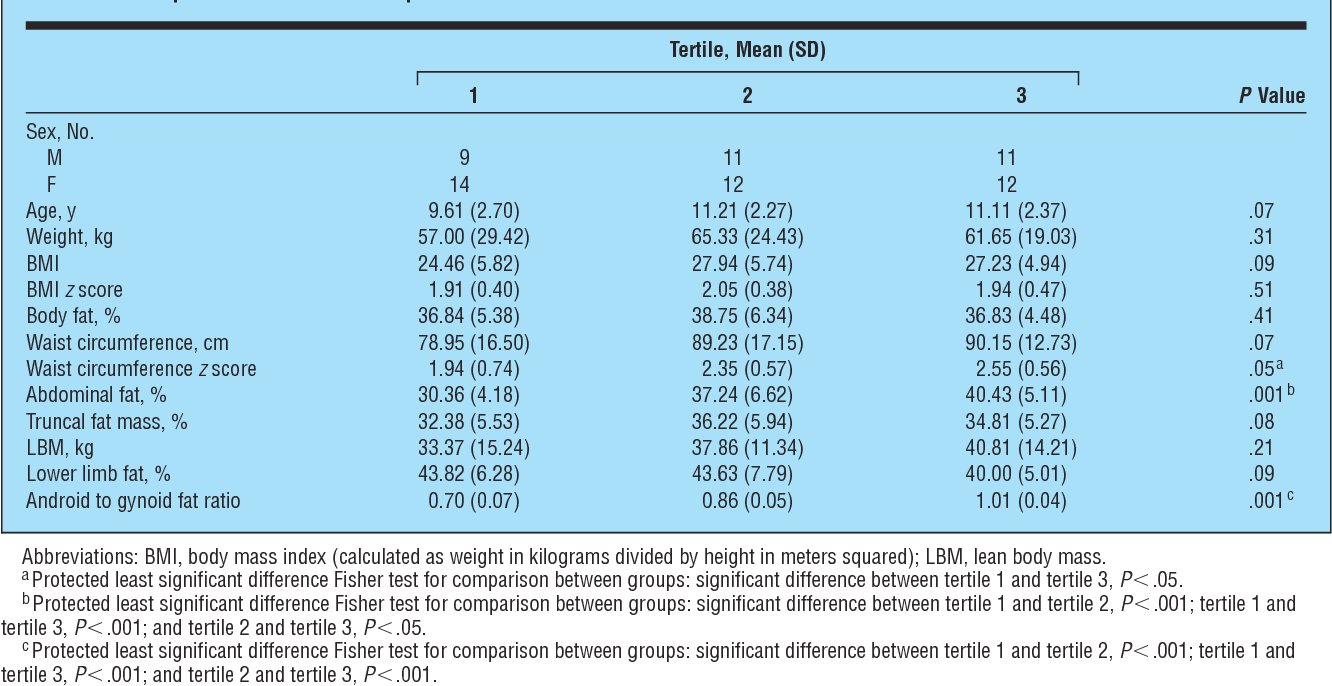 Effect of android to gynoid fat ratio on insulin resistance in obese