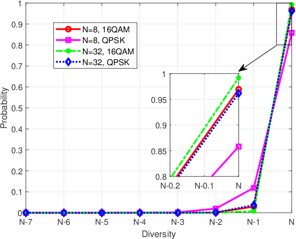 Figure 2 for On the Characterizations of OTFS Modulation over multipath Rapid Fading Channel