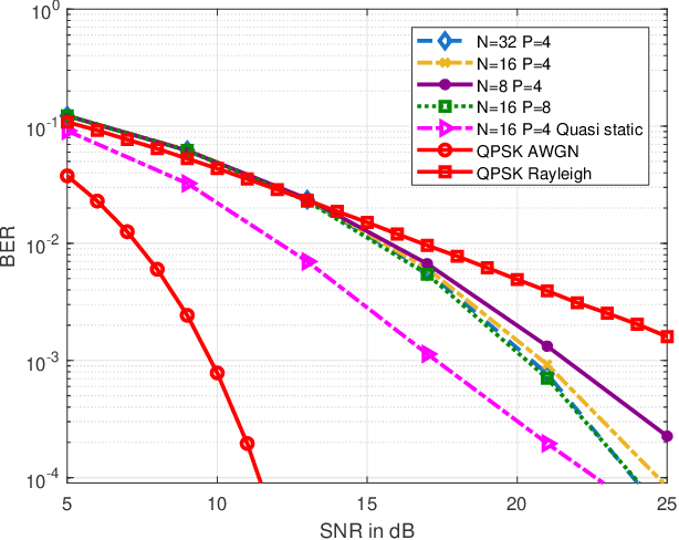 Figure 4 for On the Characterizations of OTFS Modulation over multipath Rapid Fading Channel