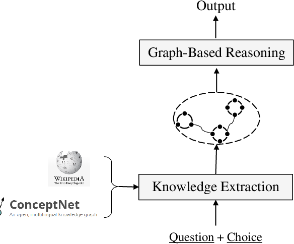 Figure 3 for Graph-Based Reasoning over Heterogeneous External Knowledge for Commonsense Question Answering