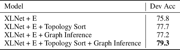 Figure 4 for Graph-Based Reasoning over Heterogeneous External Knowledge for Commonsense Question Answering