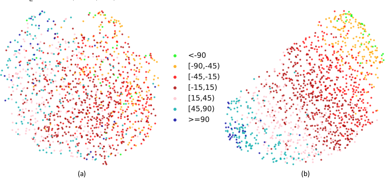 Figure 4 for LAEO-Net++: revisiting people Looking At Each Other in videos