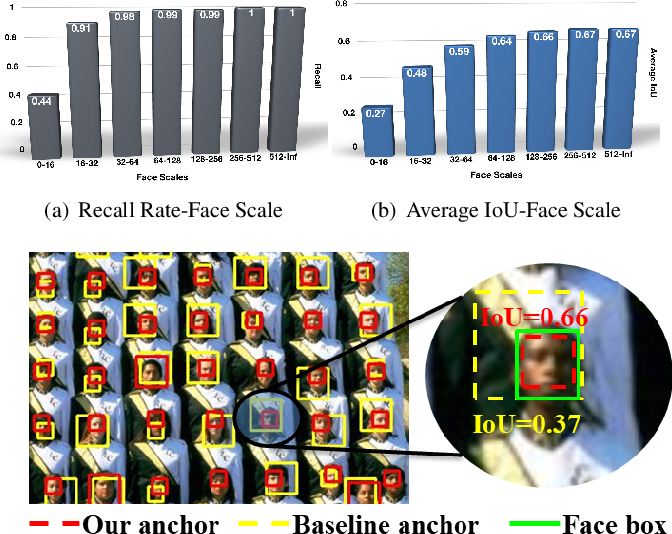 Figure 1 for Seeing Small Faces from Robust Anchor's Perspective