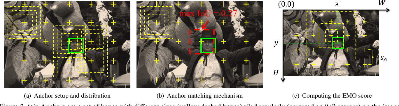 Figure 3 for Seeing Small Faces from Robust Anchor's Perspective