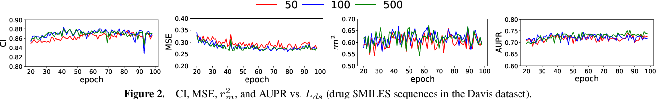 Figure 4 for DeepGS: Deep Representation Learning of Graphs and Sequences for Drug-Target Binding Affinity Prediction