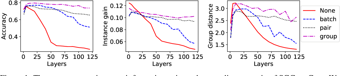 Figure 1 for Towards Deeper Graph Neural Networks with Differentiable Group Normalization