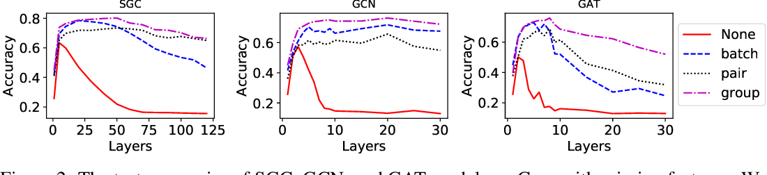 Figure 3 for Towards Deeper Graph Neural Networks with Differentiable Group Normalization