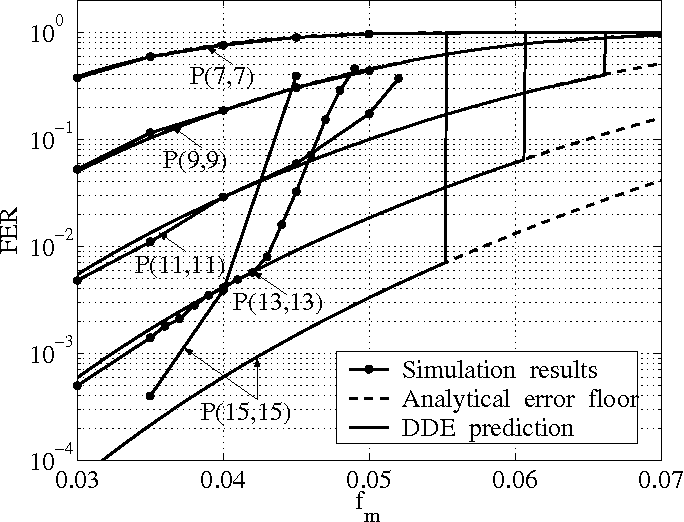 Optimization Of Ldgm Based Quantum Codes Using Density Evolution