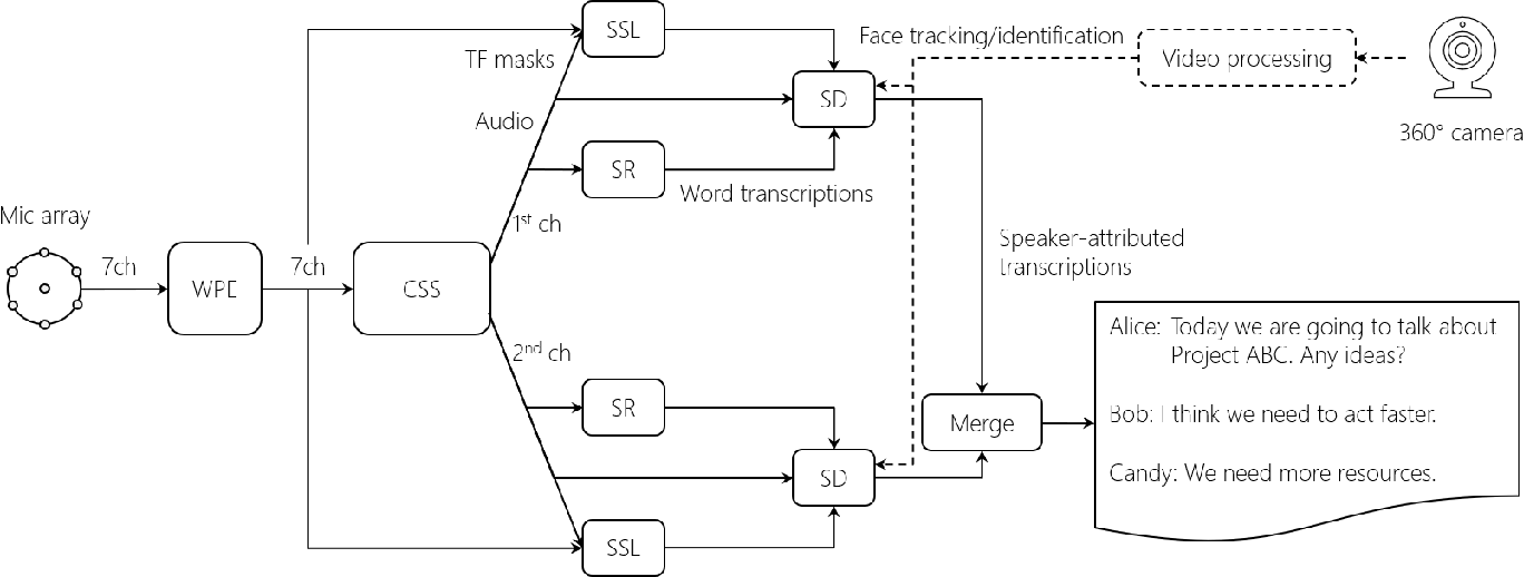 Figure 1 for Advances in Online Audio-Visual Meeting Transcription