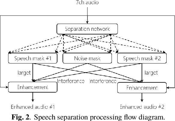 Figure 3 for Advances in Online Audio-Visual Meeting Transcription