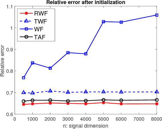 Figure 1 for Reshaped Wirtinger Flow and Incremental Algorithm for Solving Quadratic System of Equations
