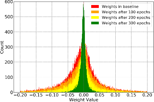 Figure 3 for SS-Auto: A Single-Shot, Automatic Structured Weight Pruning Framework of DNNs with Ultra-High Efficiency