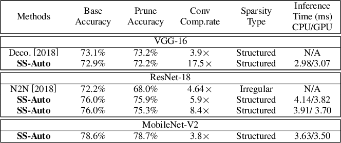 Figure 4 for SS-Auto: A Single-Shot, Automatic Structured Weight Pruning Framework of DNNs with Ultra-High Efficiency