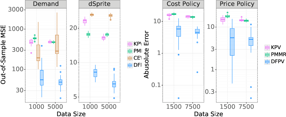 Figure 2 for Deep Proxy Causal Learning and its Application to Confounded Bandit Policy Evaluation