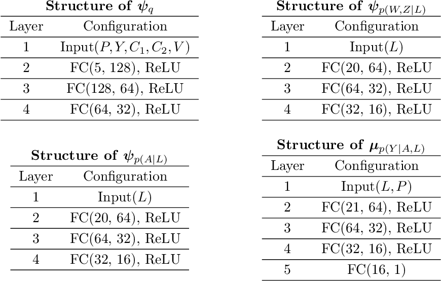Figure 4 for Deep Proxy Causal Learning and its Application to Confounded Bandit Policy Evaluation