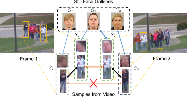 Figure 1 for Uncertainty Modeling of Contextual-Connection between Tracklets for Unconstrained Video-based Face Recognition