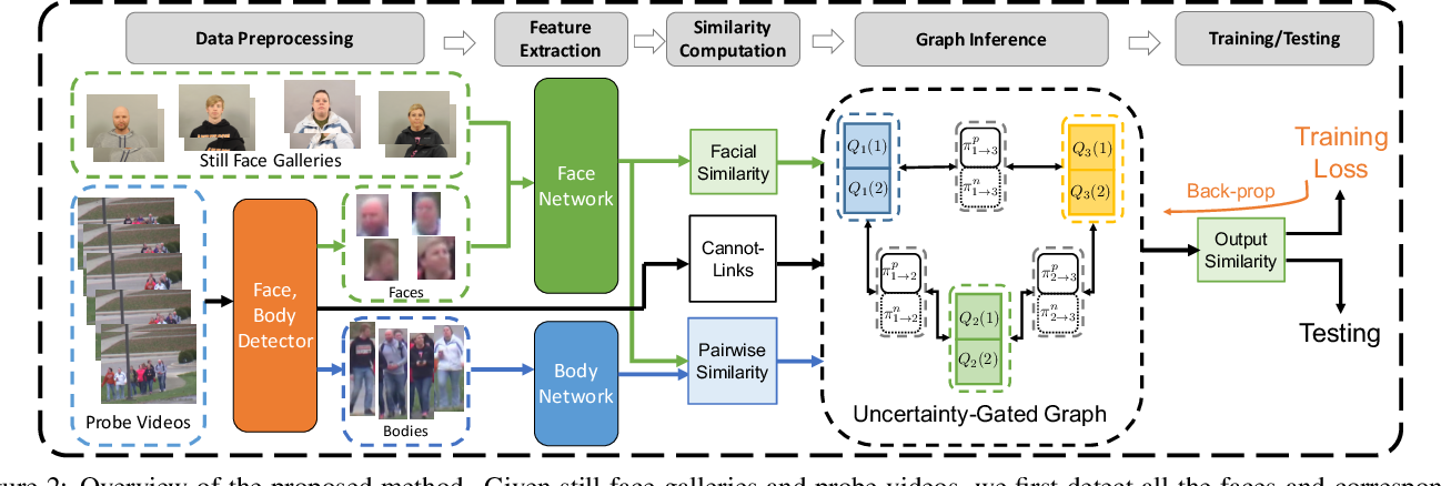 Figure 3 for Uncertainty Modeling of Contextual-Connection between Tracklets for Unconstrained Video-based Face Recognition