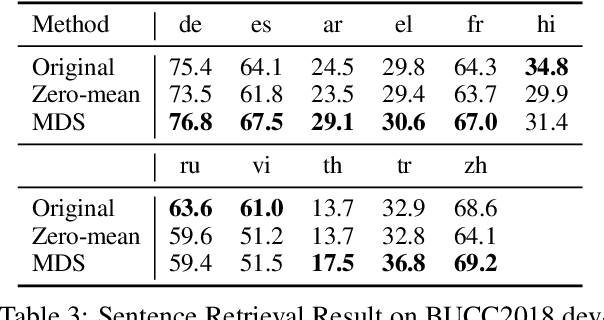 Figure 2 for Language Representation in Multilingual BERT and its applications to improve Cross-lingual Generalization