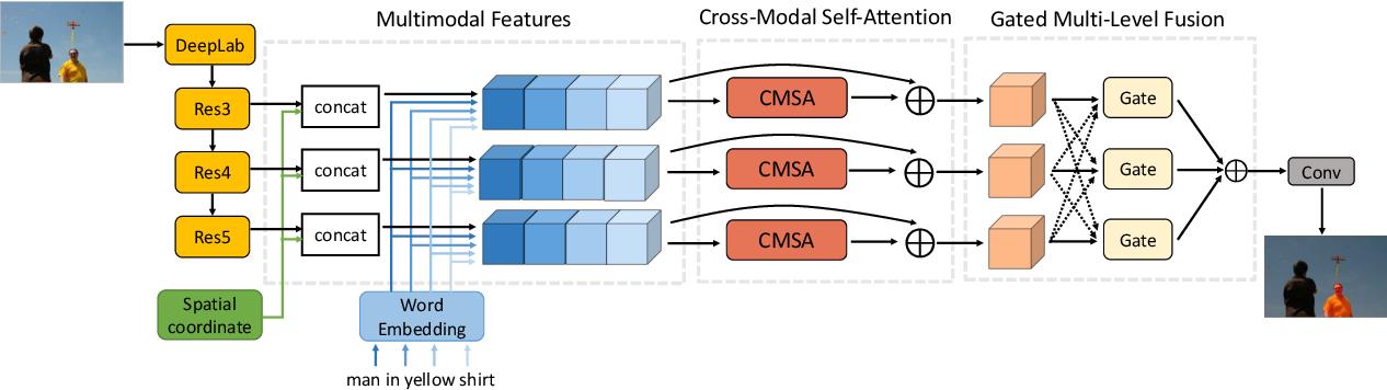 Figure 3 for Cross-Modal Self-Attention Network for Referring Image Segmentation