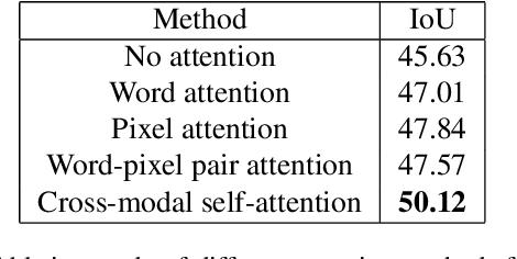 Figure 4 for Cross-Modal Self-Attention Network for Referring Image Segmentation
