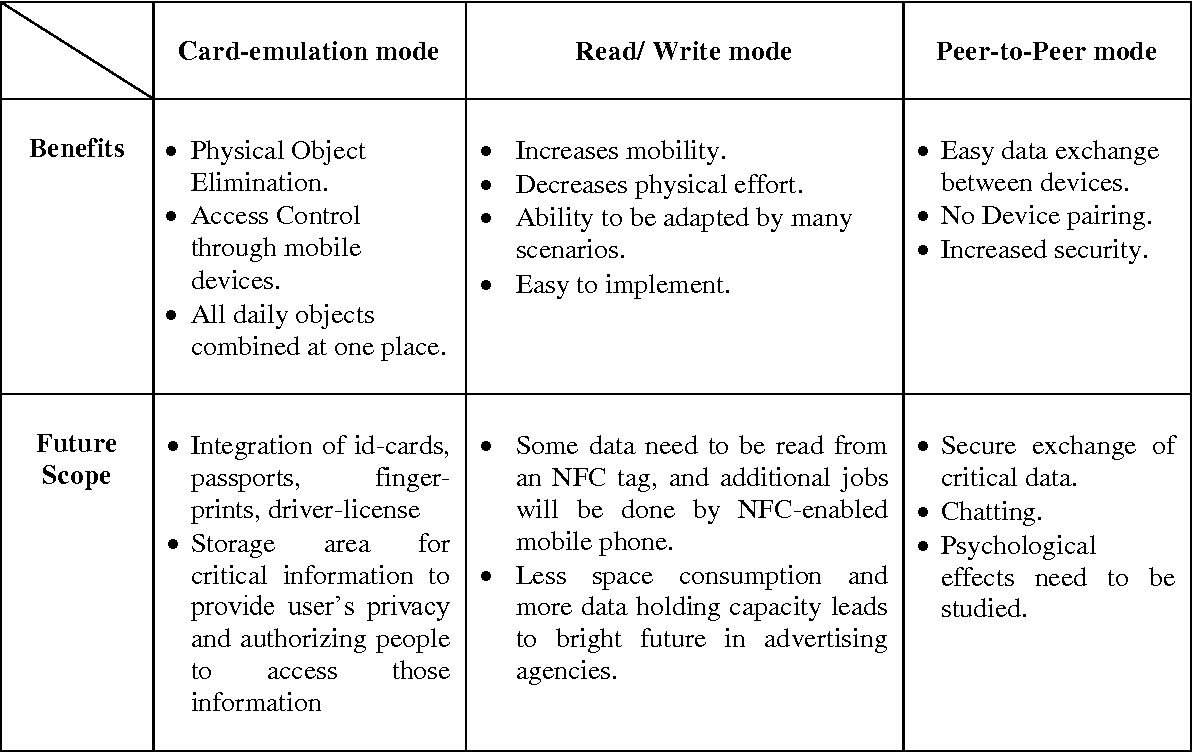 Table 3 from NFC: ADVANTAGES, LIMITS AND FUTURE SCOPE