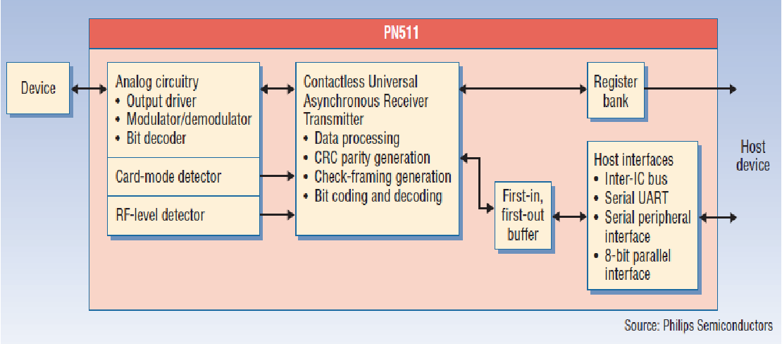 Figure 2 from NFC: ADVANTAGES, LIMITS AND FUTURE SCOPE