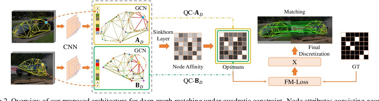 Figure 3 for Deep Graph Matching under Quadratic Constraint