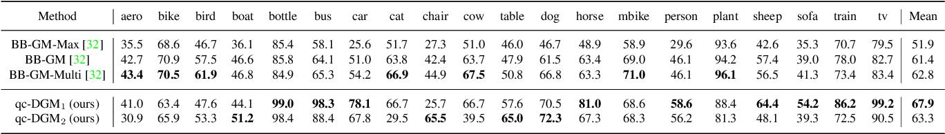 Figure 4 for Deep Graph Matching under Quadratic Constraint
