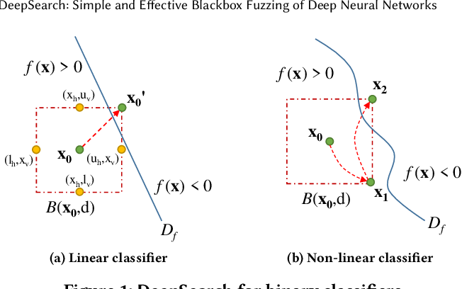 Figure 1 for DeepSearch: Simple and Effective Blackbox Fuzzing of Deep Neural Networks