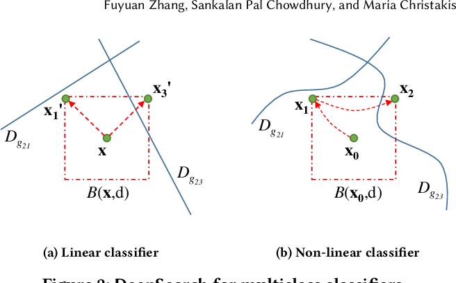 Figure 2 for DeepSearch: Simple and Effective Blackbox Fuzzing of Deep Neural Networks