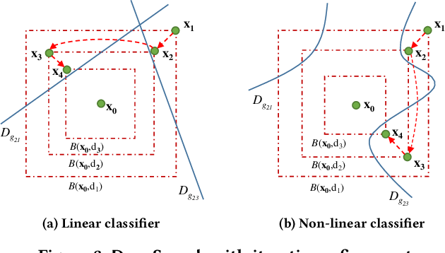 Figure 3 for DeepSearch: Simple and Effective Blackbox Fuzzing of Deep Neural Networks