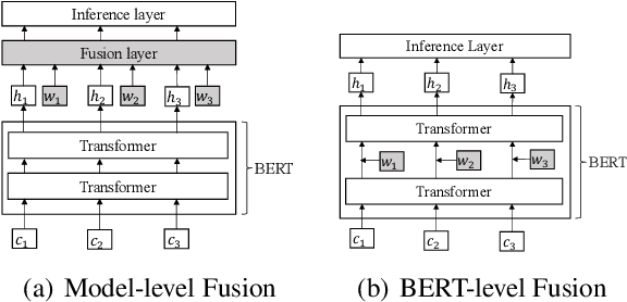 Figure 1 for Lexicon Enhanced Chinese Sequence Labeling Using BERT Adapter