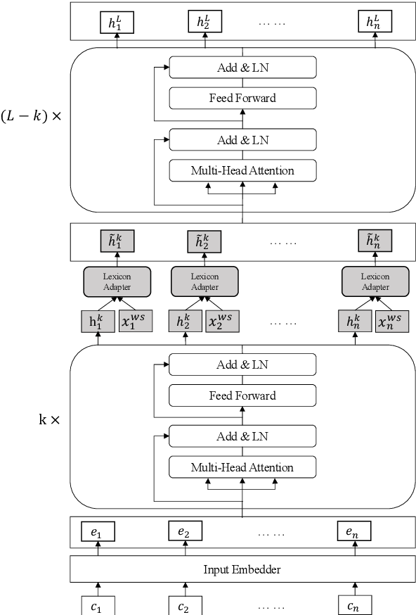 Figure 3 for Lexicon Enhanced Chinese Sequence Labeling Using BERT Adapter