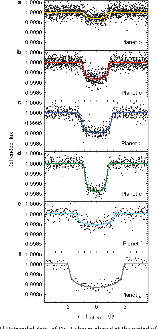 Figure 2 | Detrended data of Fig. 1 shown phased at the period of each transit signal and zoomed to an 18-h region around mid-transit.