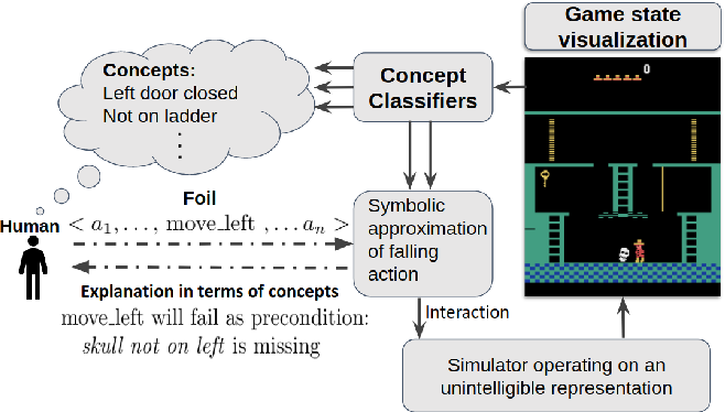Figure 1 for Bridging the Gap: Providing Post-Hoc Symbolic Explanations for Sequential Decision-Making Problems with Black Box Simulators