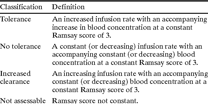 Table 2 Definitions used to classify patients in intensive care as showing tolerance, no tolerance or increased clearance, on the basis of the linear regression of propofol infusion rate and blood concentration against time