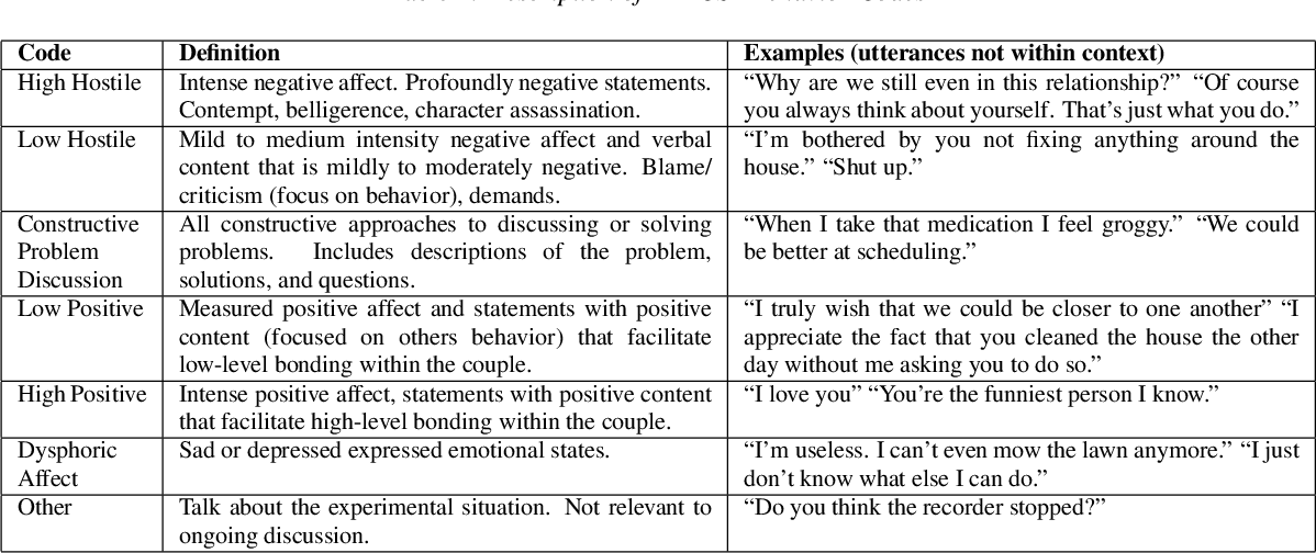 Figure 1 for Predicting Behavior in Cancer-Afflicted Patient and Spouse Interactions using Speech and Language
