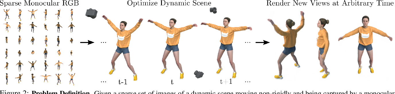 Figure 2 for D-NeRF: Neural Radiance Fields for Dynamic Scenes