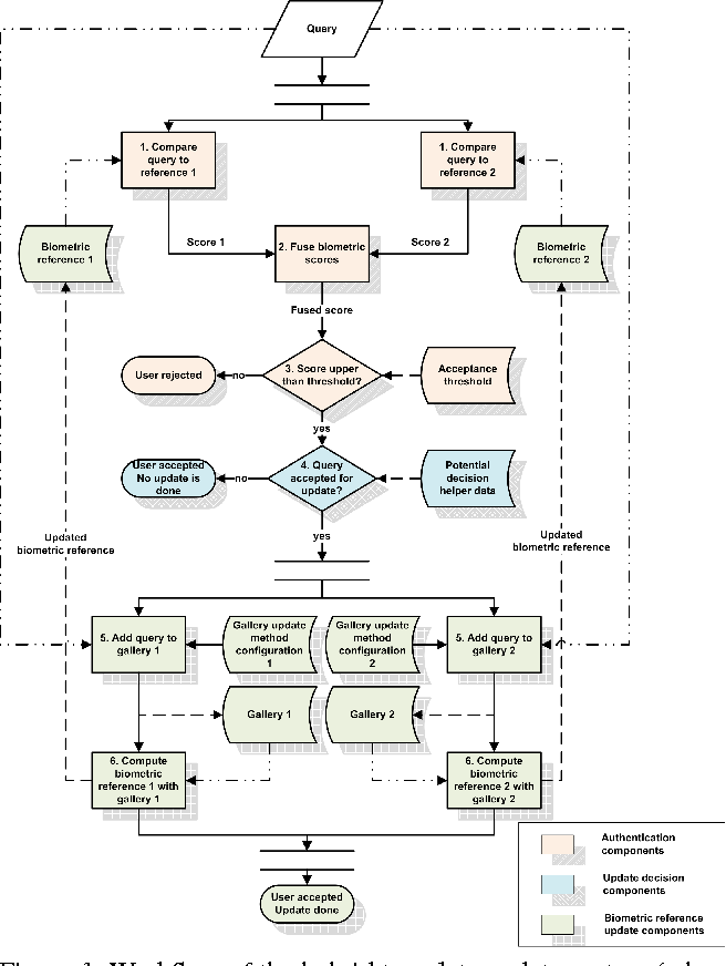 Figure 1 for Hybrid Template Update System for Unimodal Biometric Systems
