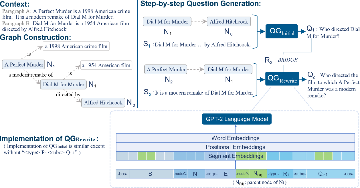 Figure 3 for Guiding the Growth: Difficulty-Controllable Question Generation through Step-by-Step Rewriting