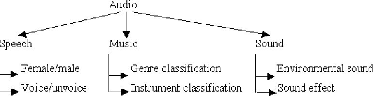 Figure 13 2 from Intelligent Content-Based Audio