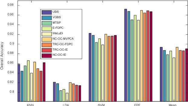 Figure 2 for Optimal Clustering Framework for Hyperspectral Band Selection
