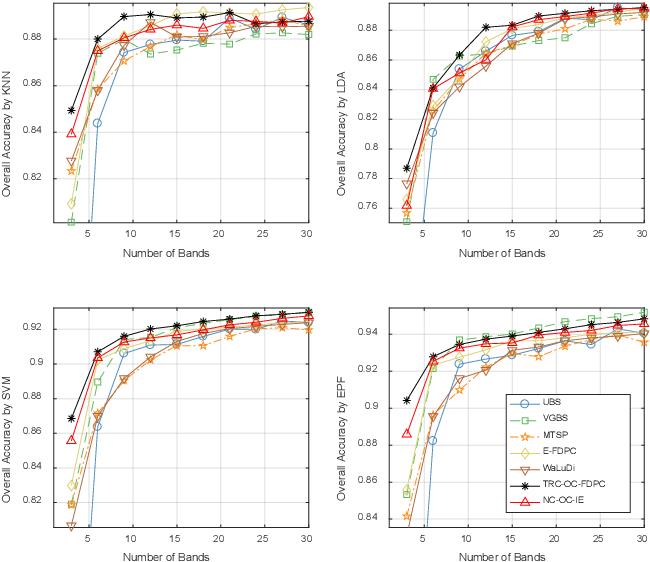 Figure 3 for Optimal Clustering Framework for Hyperspectral Band Selection
