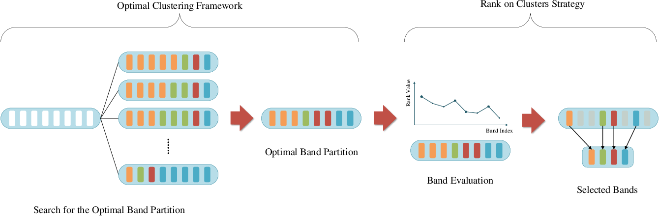 Figure 1 for Optimal Clustering Framework for Hyperspectral Band Selection