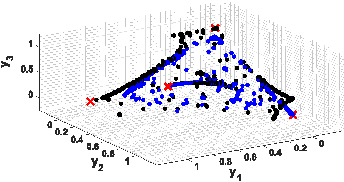Figure 3 for Stability of Analytic Neural Networks with Event-triggered Synaptic Feedbacks